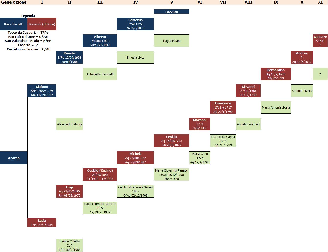 Costruire Un Albero Genealogico Con Microsoft Excel