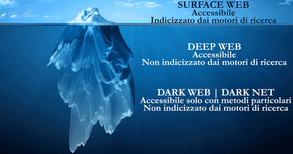 Surface web, deep web e dark web